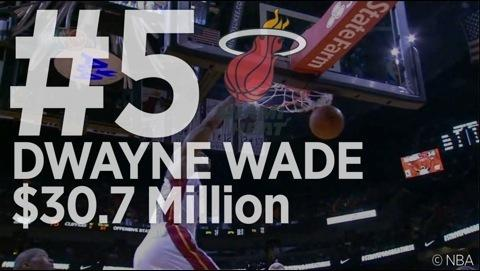 The NBA's Top-Earning Players 2014