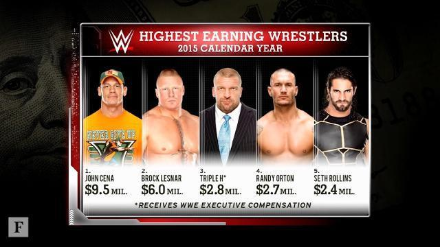 How WWE Wrestlers Earn